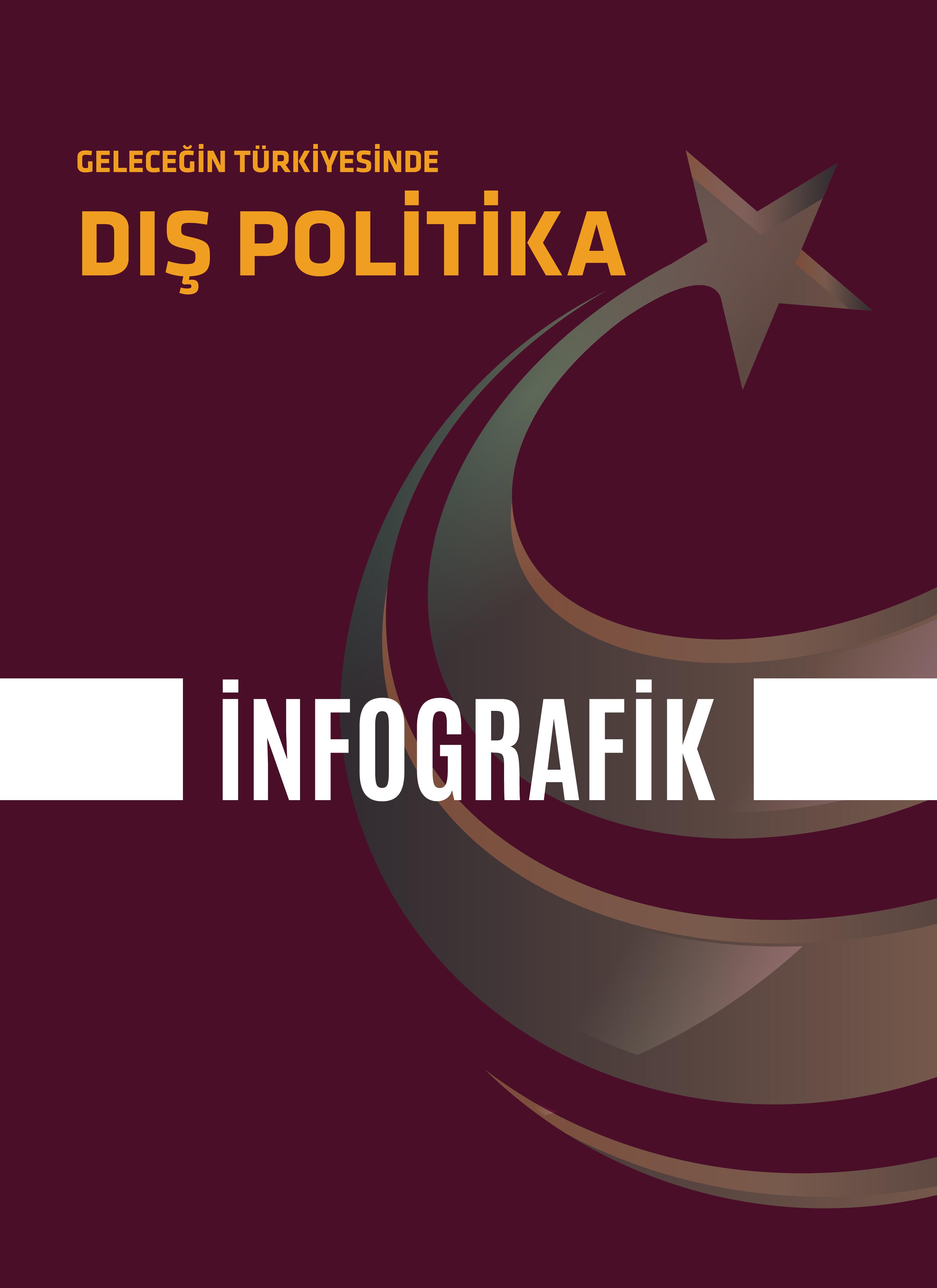 İnfografik |Geleceğin Türkityesinde Dış Politika