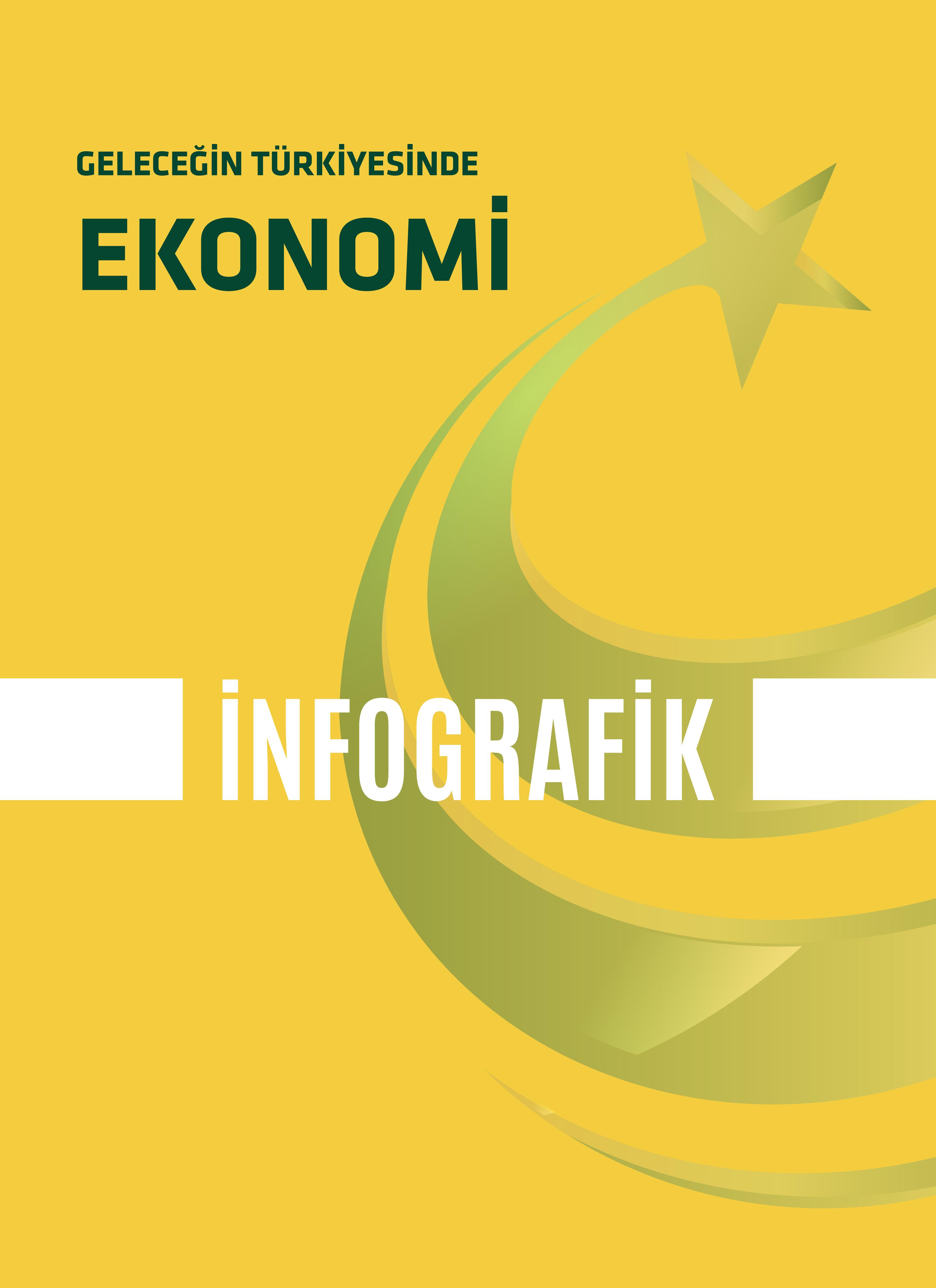 İnfografik |Geleceğin Türkiyesinde Ekonomi