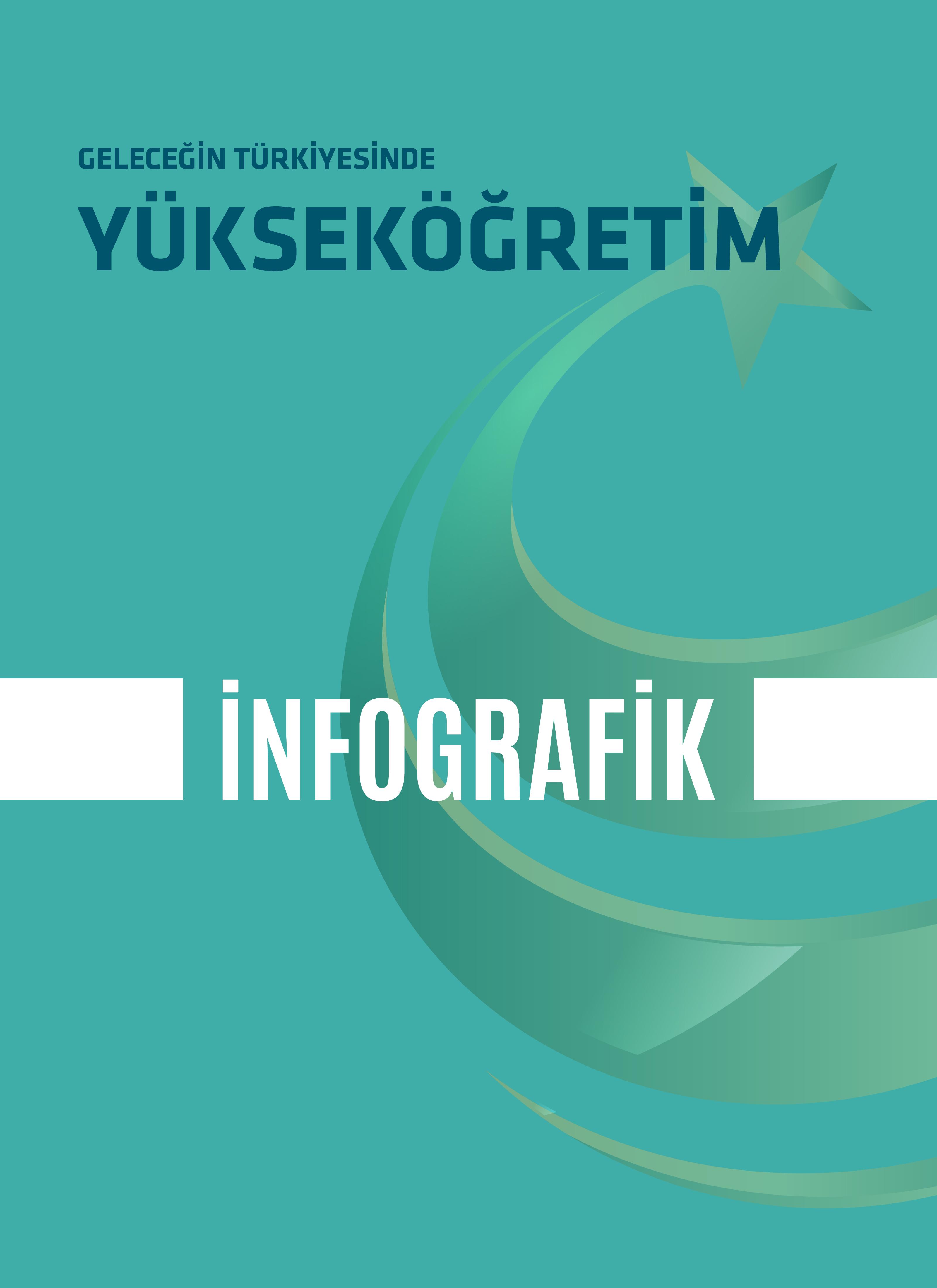 İnfografik |Geleceğin Türkiyesinde Yükseköğretim
