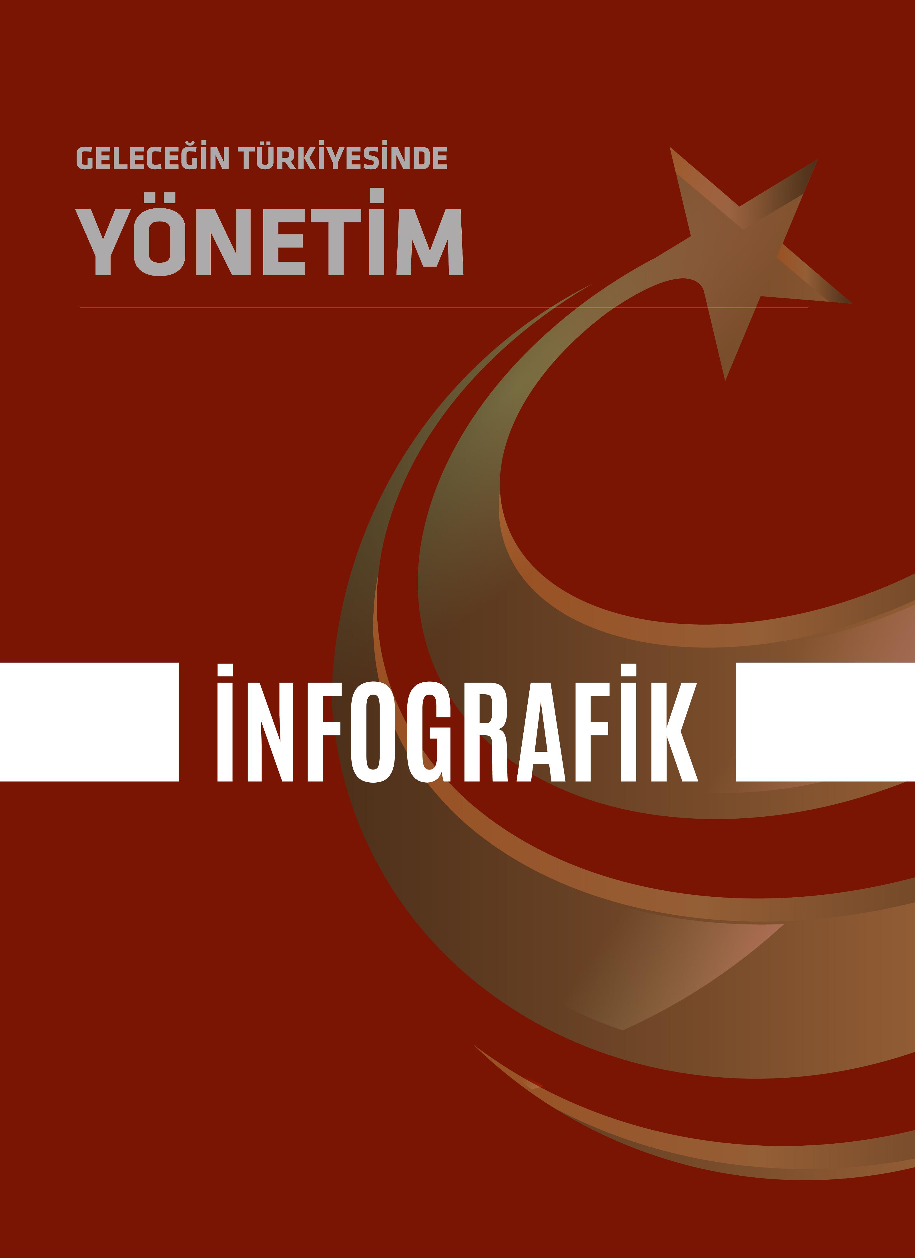 İnfografik |Geleceğin Türkiyesinde Yönetim